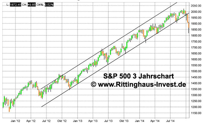 sp500-3jahre-oktober-crash-808